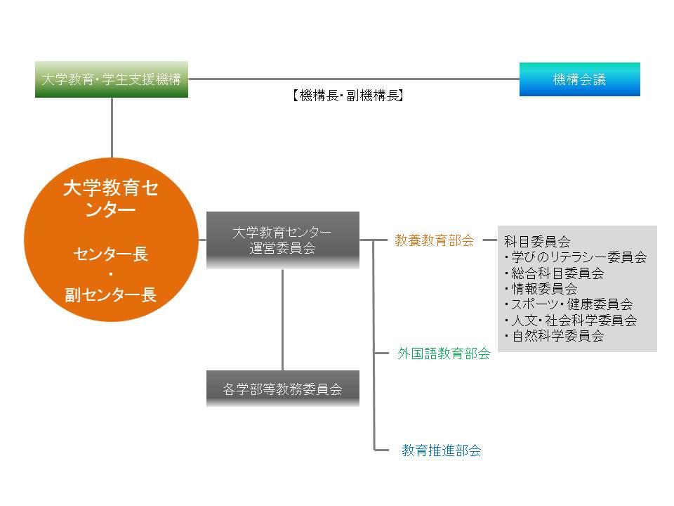 organi_chart2